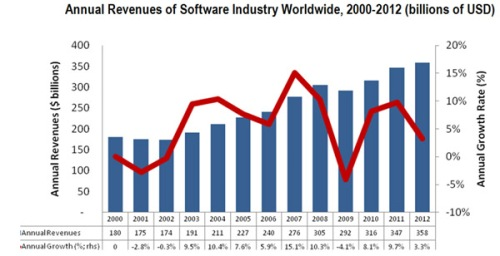 BSA software revenues graphic_9-12-13